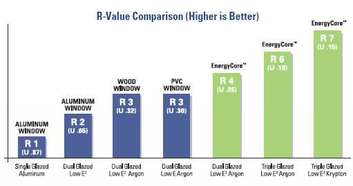 Best R Value Windows